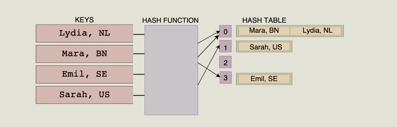 hash table in javascript